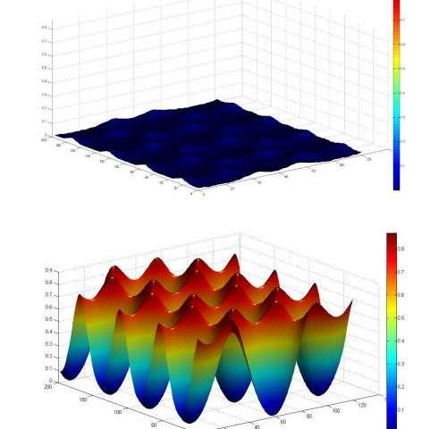 Engineers advance understanding of graphene's friction properties