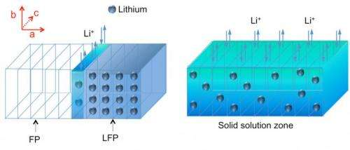 Exotic state of matter -- a 'random solid solution' -- affects how ions move through battery material