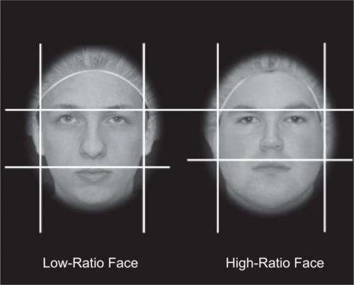 Facial structure predicts goals, fouls among World Cup soccer players
