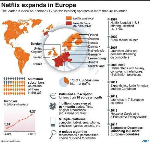 Factfile on US video-on-demand giant Netflix as it expands in Europe