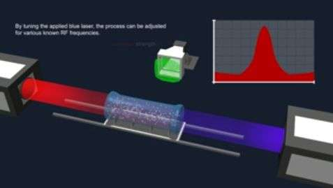 New quantum probe enhances electric field measurements