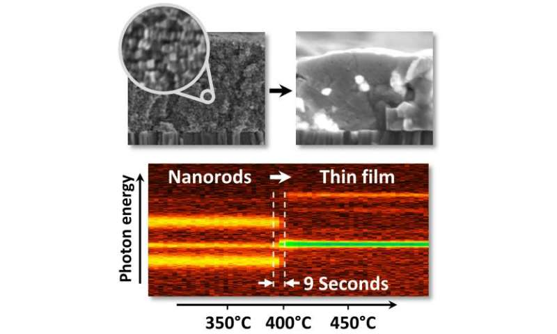 From a carpet of nanorods to a thin film solar cell absorber within a few seconds
