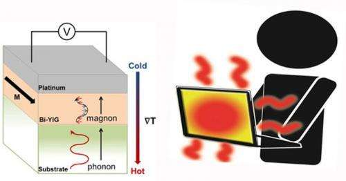 Spintronic thermoelectric power generators: A step towards energy efficient electronic devices