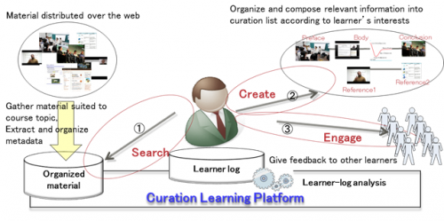 Fujitsu develops new curation learning method and accompanying support platform