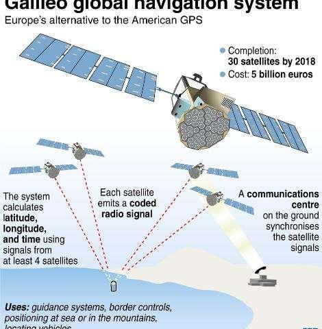 Galileo global navigation system