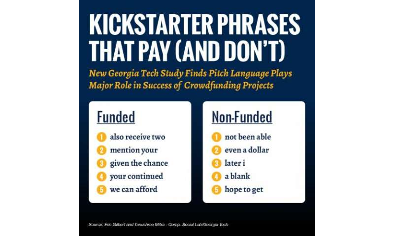 Georgia Tech researchers reveal phrases that pay on Kickstarter