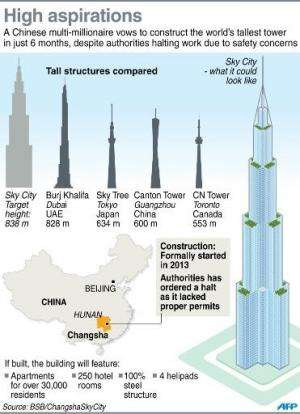 Graphic on plans for a tower in China, which, according to a tycoon behind the scheme, will become the world's tallest building