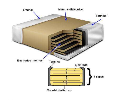 Greater capacity for batteries makes smaller devices