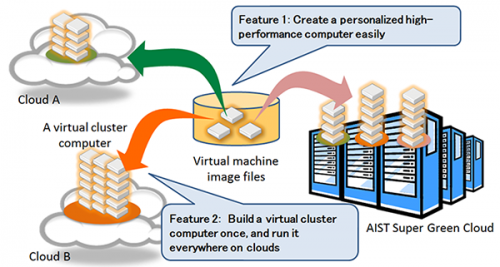 High-performance computing crossing the barriers between clouds achieved