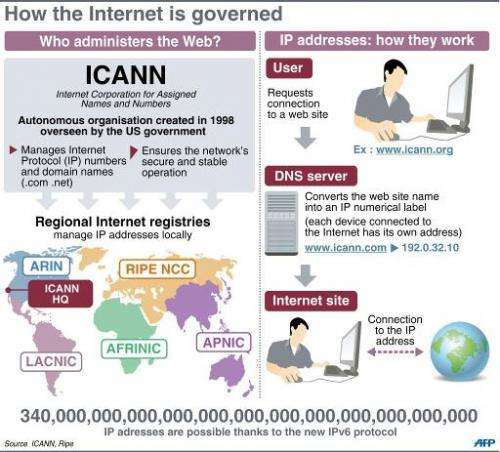 How the Internet is governed