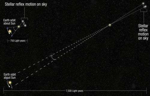 Hubble extends stellar tape measure 10 times farther into space