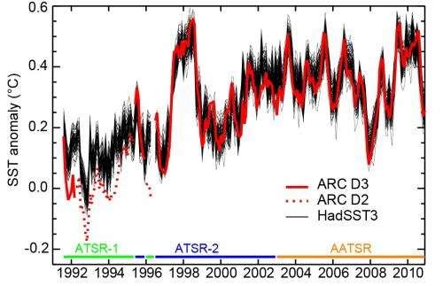 Is global warming hiding underwater?