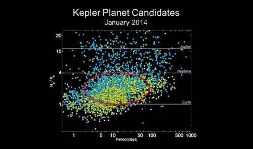 Kepler team validates 41 new exoplanets with Keck I