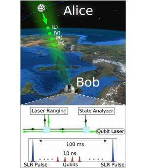 Researchers bounce polarized photons off satellites to show feasibility of space based quantum communications