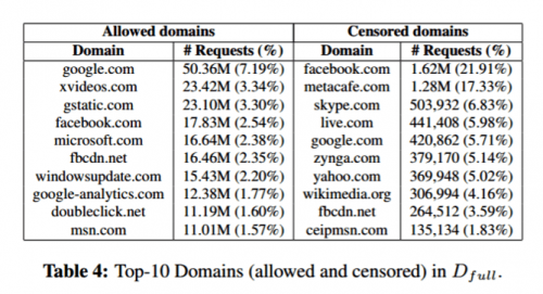Lessons on censorship from Syria's internet filter machines