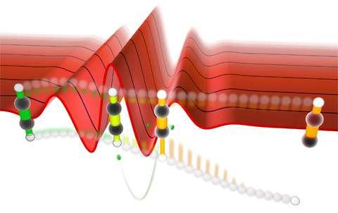 Light waves allow preferred bond breaking in symmetric molecules