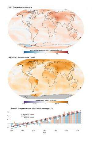 Long-term climate warming trend sunstained in 2013