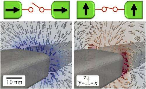 Magnetic gradient force density field for nanoscale Ni electrodes