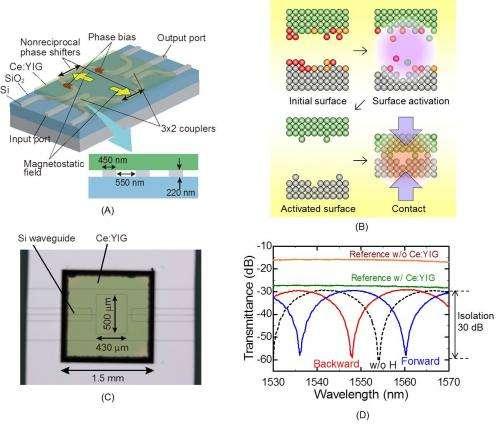 Magneto-optical nonreciprocal devices in silicon photonics