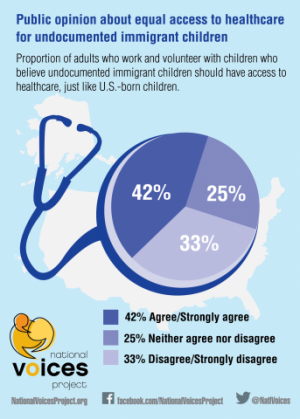 Many adults support equal access to healthcare for undocumented immigrant children