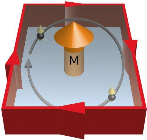 Mapping the relationship between two quantum effects known as topological insulators