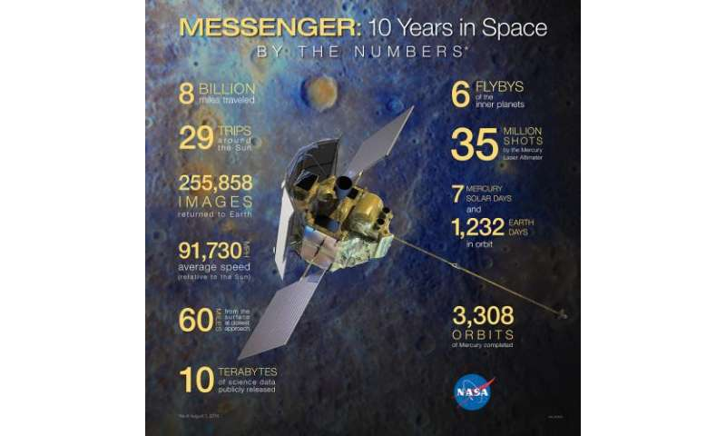 NASA's MESSENGER Spacecraft's 10 Years in Space