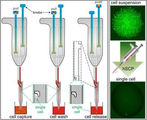 Moving single cells around -- accurately and cheaply