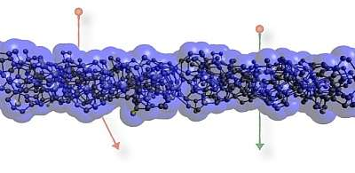 Nanomaterial outsmarts ions