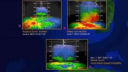 NASA's Fermi Mission brings deeper focus to thunderstorm gamma-rays