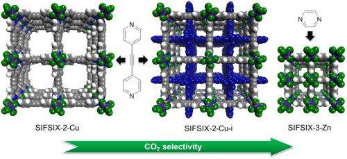 New materials for capturing carbon dioxide from combustion gases
