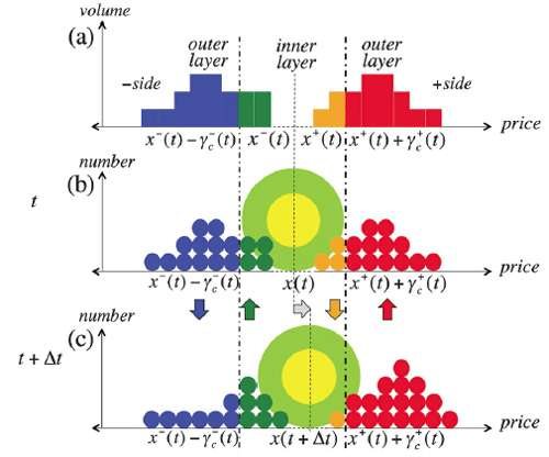 New model uses the laws of molecular fluid dynamics to aid the analysis of financial markets