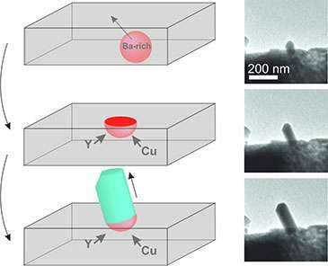 New nanowire growth mechanism observed