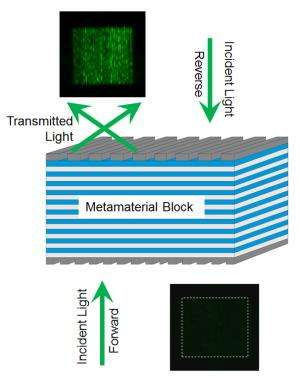 New NIST metamaterial gives light a one-way ticket