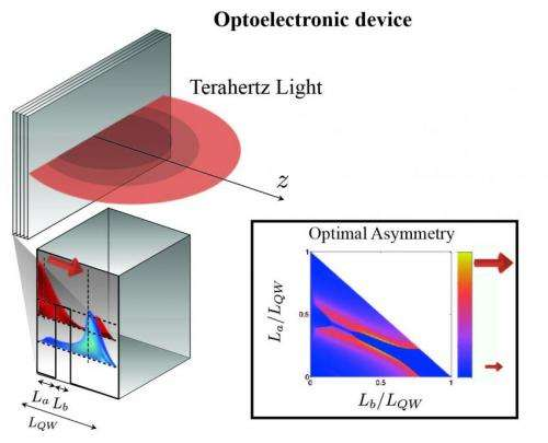 New quantum mechanism to trigger the emission of tunable light at terahertz frequencies