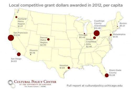 New report: Local public grants for art varies across US