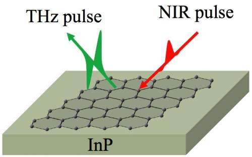 New test reveals purity of graphene: Terahertz waves used to spot contaminants