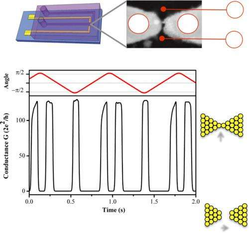 Ni nanocontact construction