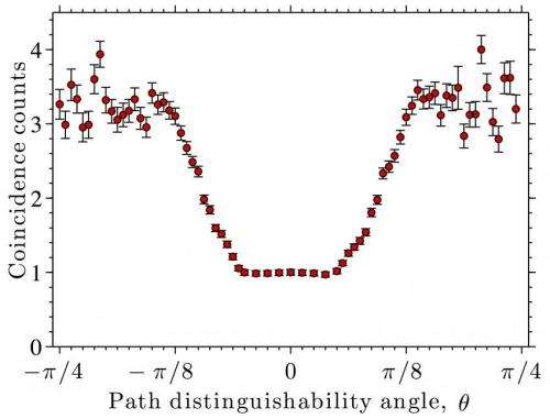 Normalized atom coincidence counts in the HOM interferometer arms