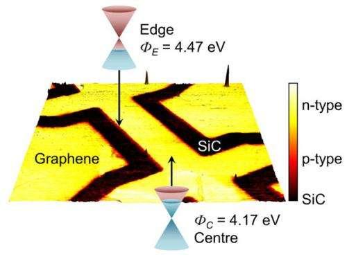 On the edge of graphene