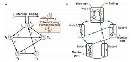 'Optical oracle' could quickly solve complex computing problems