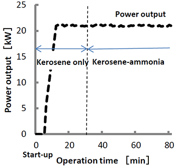 Power generation technology for ammonia combustion in a gas turbine