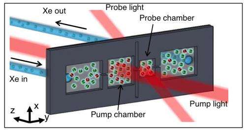 Producing hyperpolarized xenon gas on a microfluidic chip