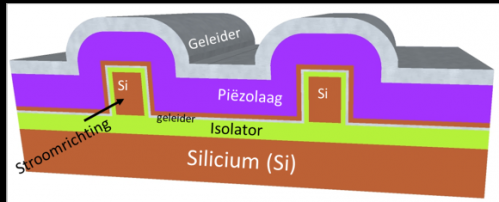 Prototype of new transistor for lower power consumption