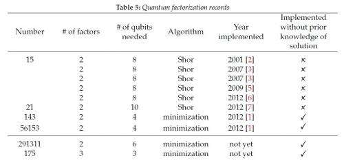 quantum factorization