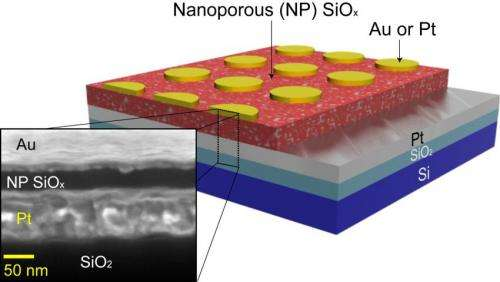 Rice's silicon oxide memories catch manufacturers' eye