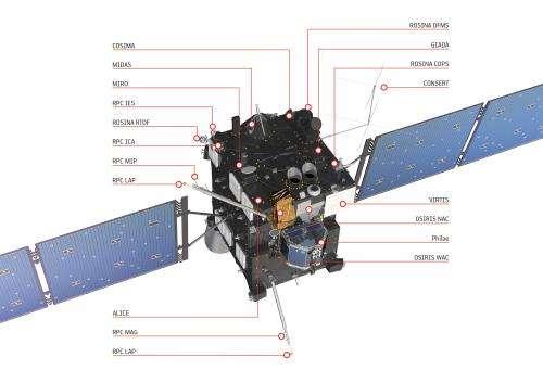 Rosetta instrument commissioning continues