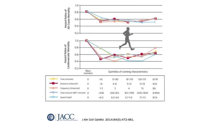 Running reduces risk of death regardless of duration, speed