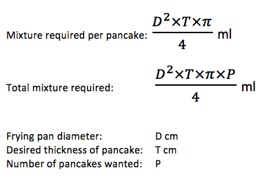Secret to the perfect pancake is discovered