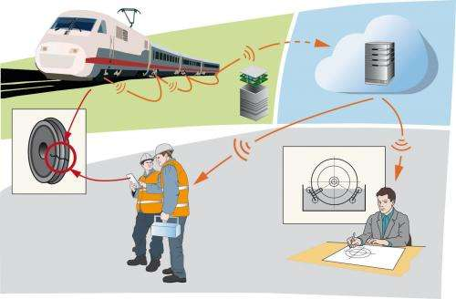 Sensors that improve rail transport safety