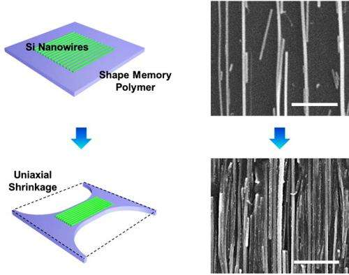 Shrinky Dinks close the gap for nanowires